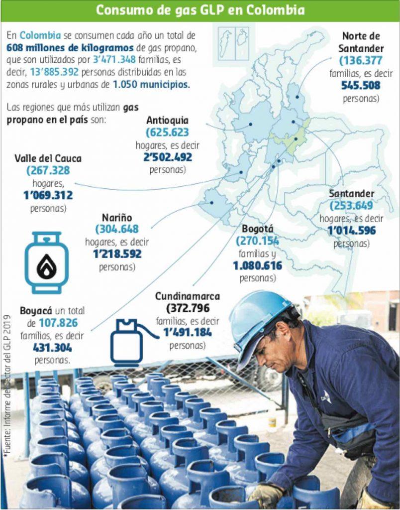 Infografia uso de cilindro de gas en boyaca