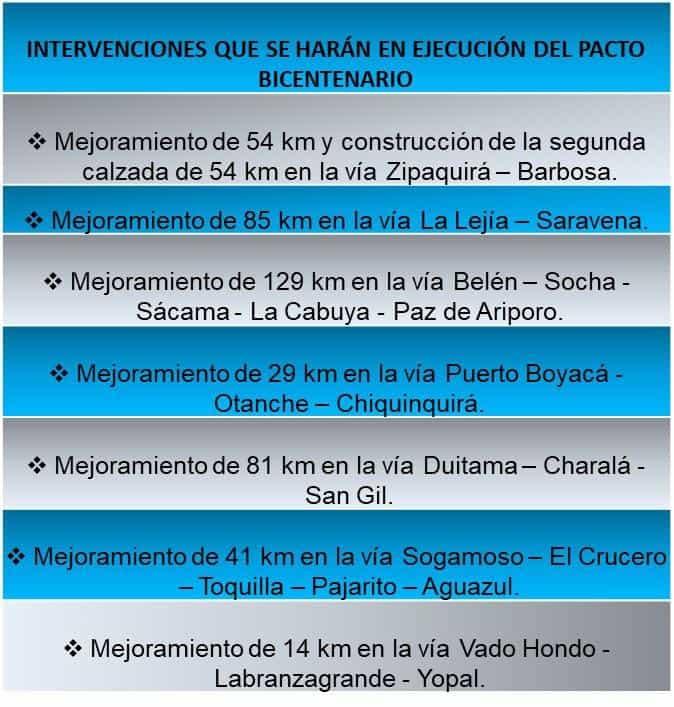 Gobierno nacional asegura los recursos para las obras del Pacto Bicentenario, que beneficia a Boyacá y a otros 4 departamentos 1