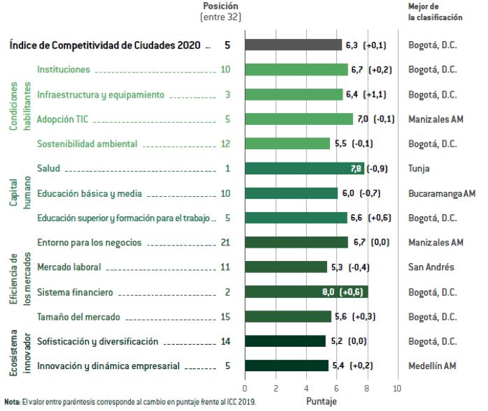 Tunja se ubicó en el quinto lugar del Índice de Competitividad de Ciudades 2020 2