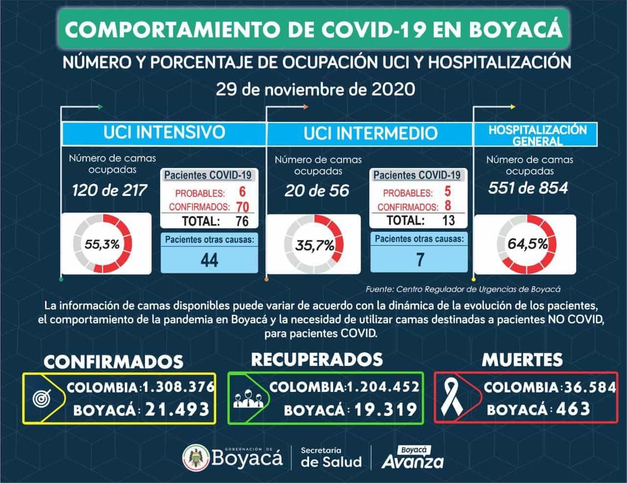 Este domingo se confirmaron 178 nuevos casos y siete fallecimientos asociados a COVID-19 en Boyacá 2