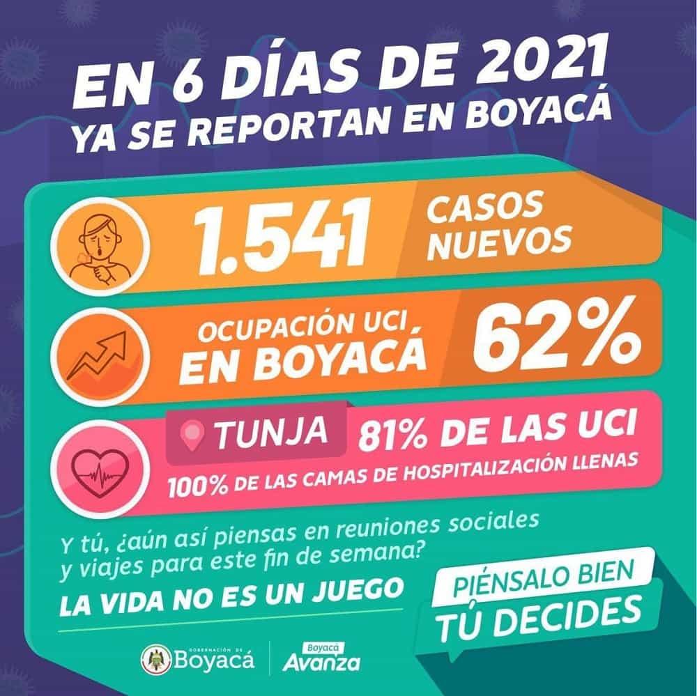 Se disparan los casos de COVID-19 en Boyacá 3