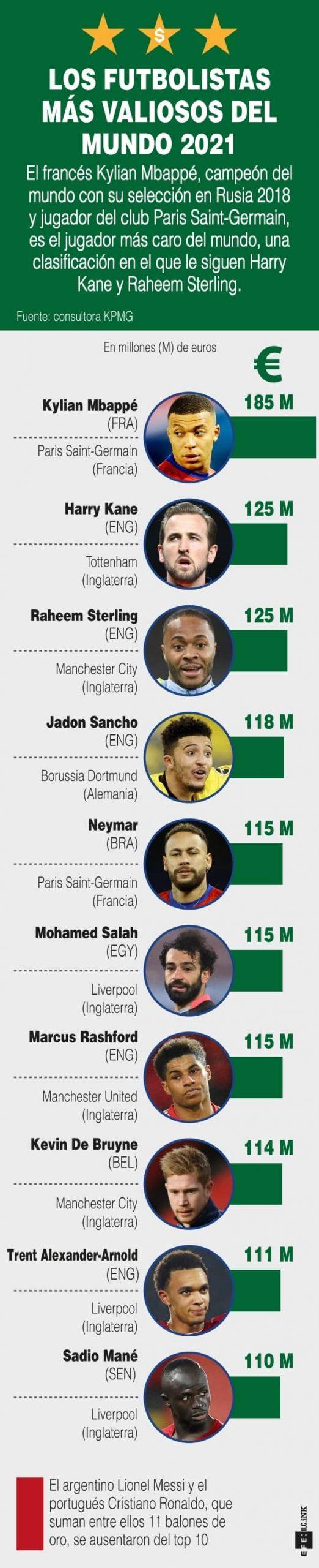 [Infografía] - Los futbolistas más valiosos del mundo 2021 1