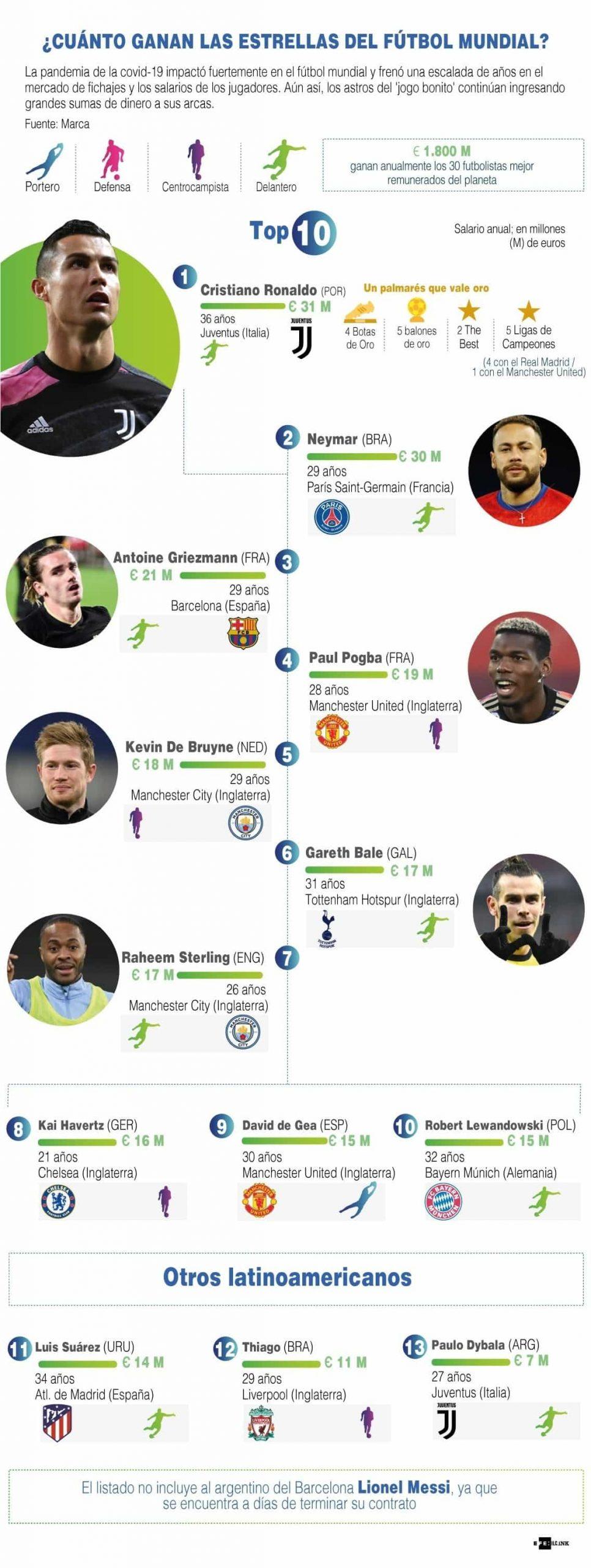 [Infografía] - ¿Cuánto ganan las estrellas de futbol mundial? 1
