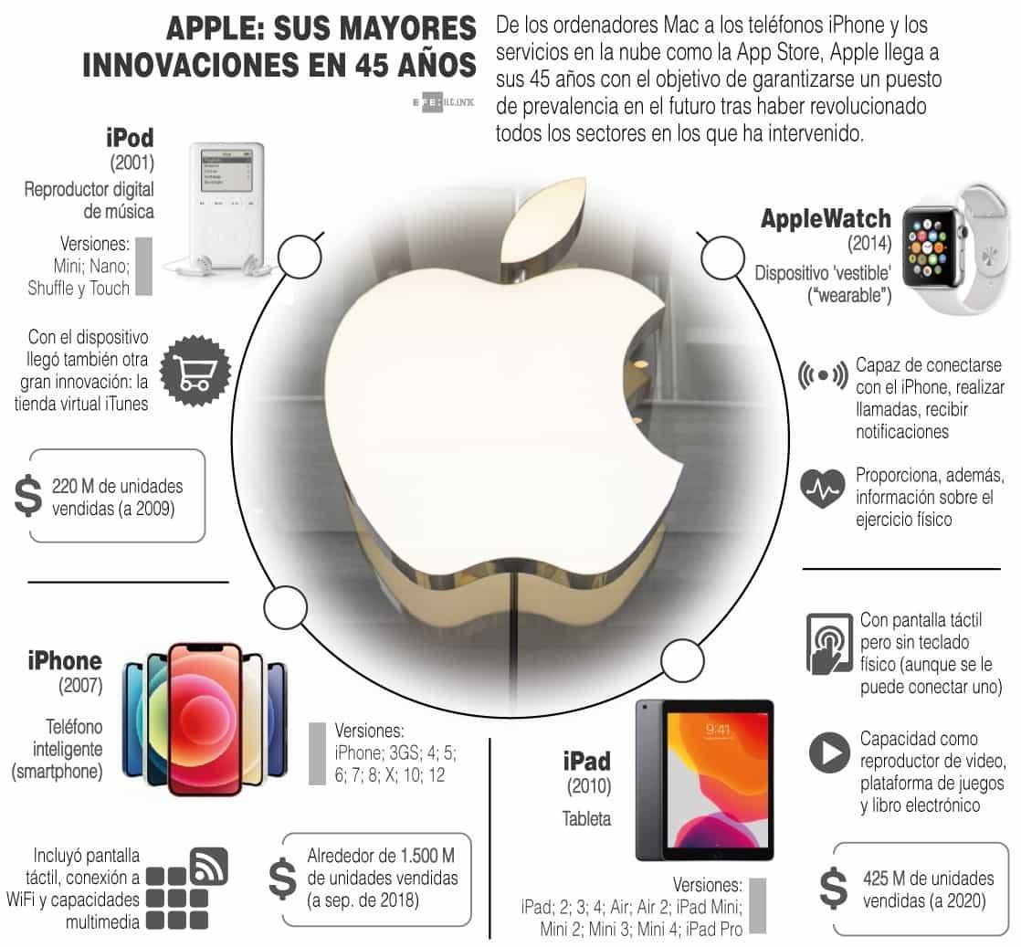 [Infografía] - Apple con 45 años y en su mejor momento 1