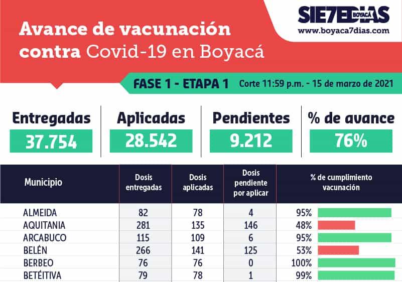 Preocupación por el lento avance de la vacunación en Boyacá ¿Sabe cómo va su municipio? Aquí lo puede consultar 1