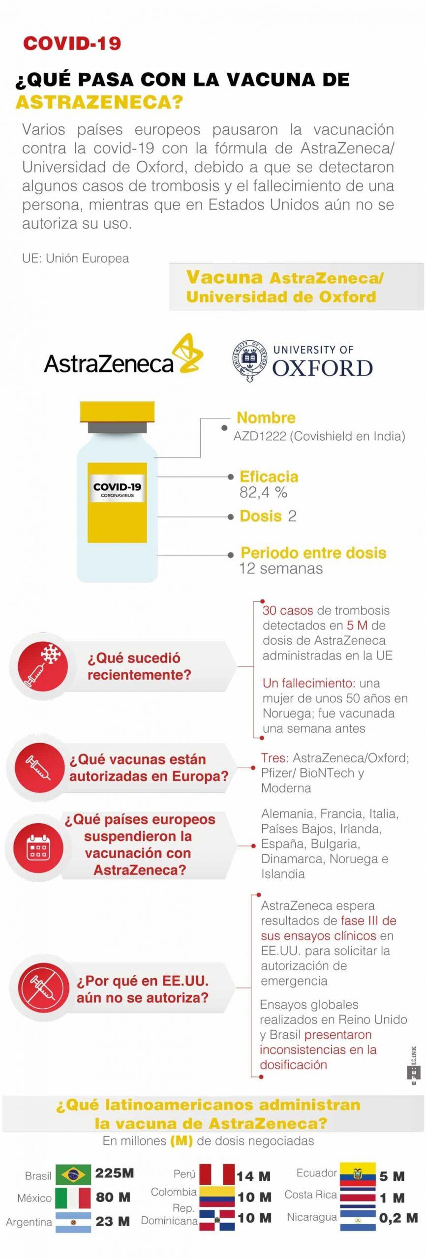 [Infografía] - Covid-19 ¿qué pasa con la vacuna de AstraZeneca? 1