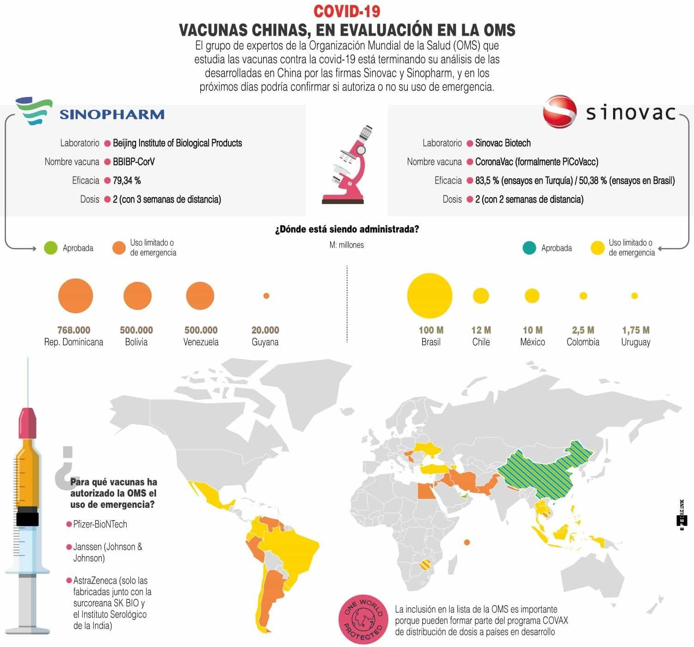 [Infografía] - Vacunas chinas contra la COVID-19, en evaluación en la OMS 1