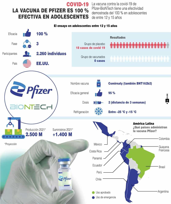 [Infografía] - La vacuna de Pfizer es 100 % efectiva en adolescentes 1
