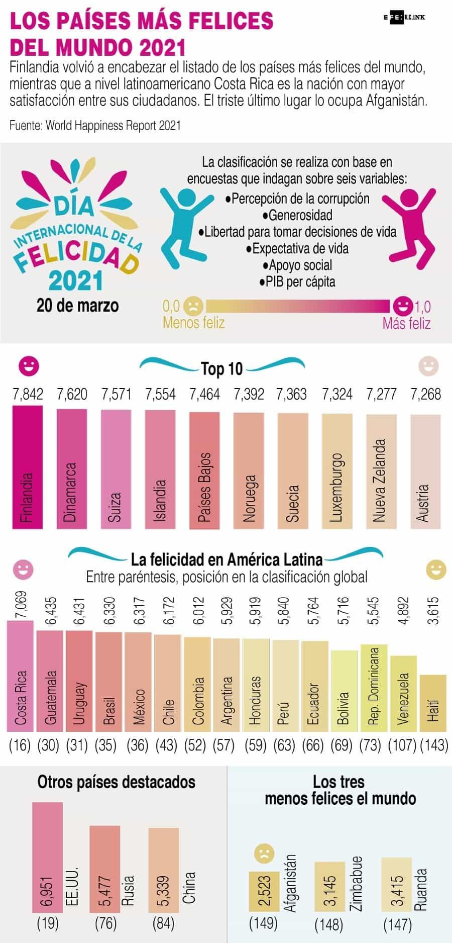 [Infografía] - Día de la felicidad - Los países más felices del mundo 2021 1