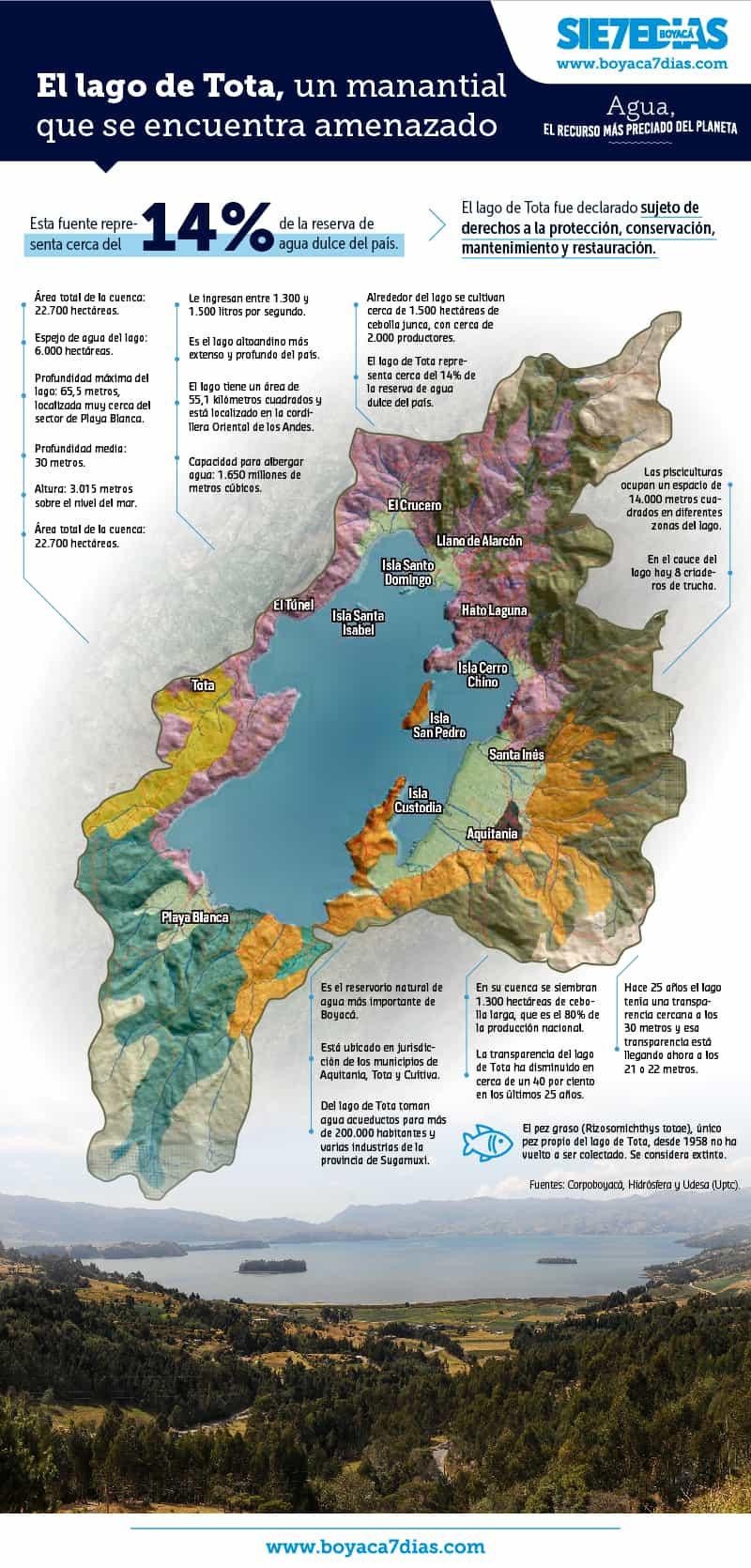Boyacá Sie7e Días en defensa del lago de Tota 8