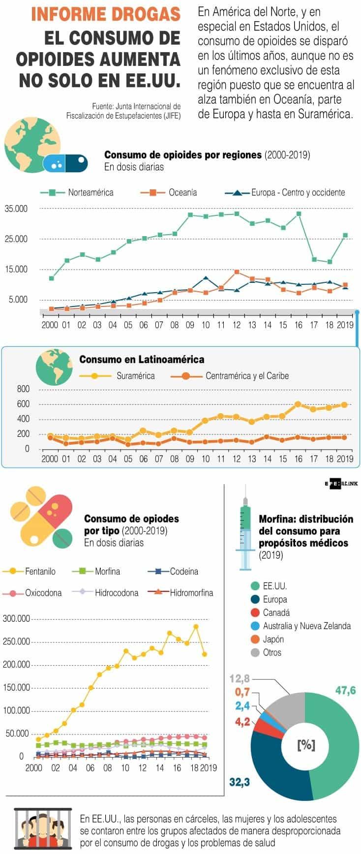[Infografía] - Informe drogas el consumo de opioides aumenta no solo en EE.UU. 1
