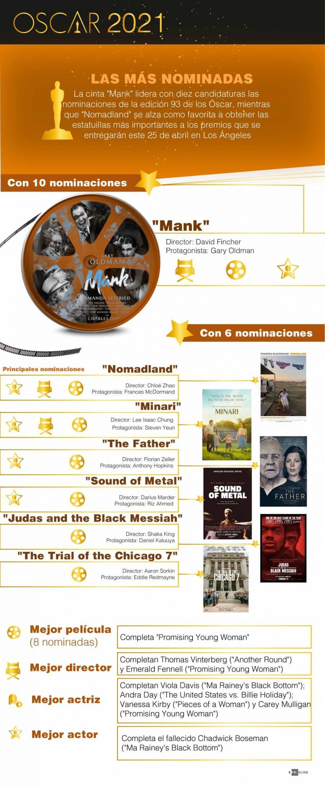 [Infografía] - Las más nominadas a los Óscar 1