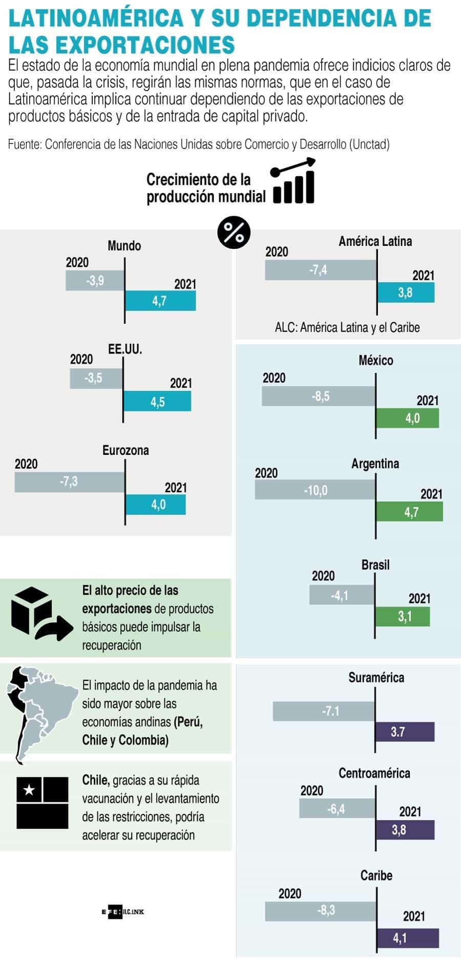 [Infografía] - Latinoamérica y su dependencia de las exportaciones 1