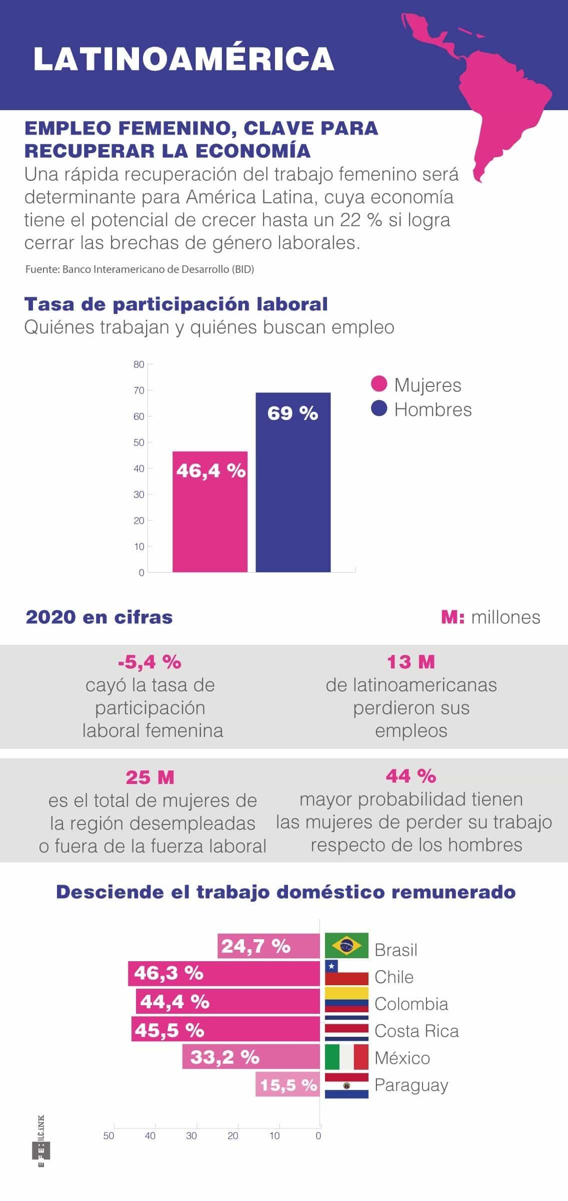 [Infografía] Latinoamérica empleo femenino, clave para recuperar la economía 1