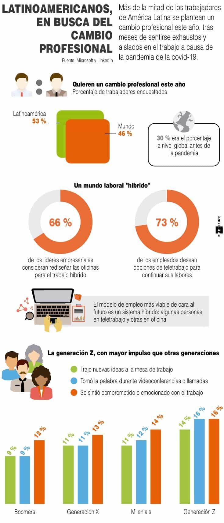 [Infografía] - Latinoamericanos, en busca del cambio profesional 1