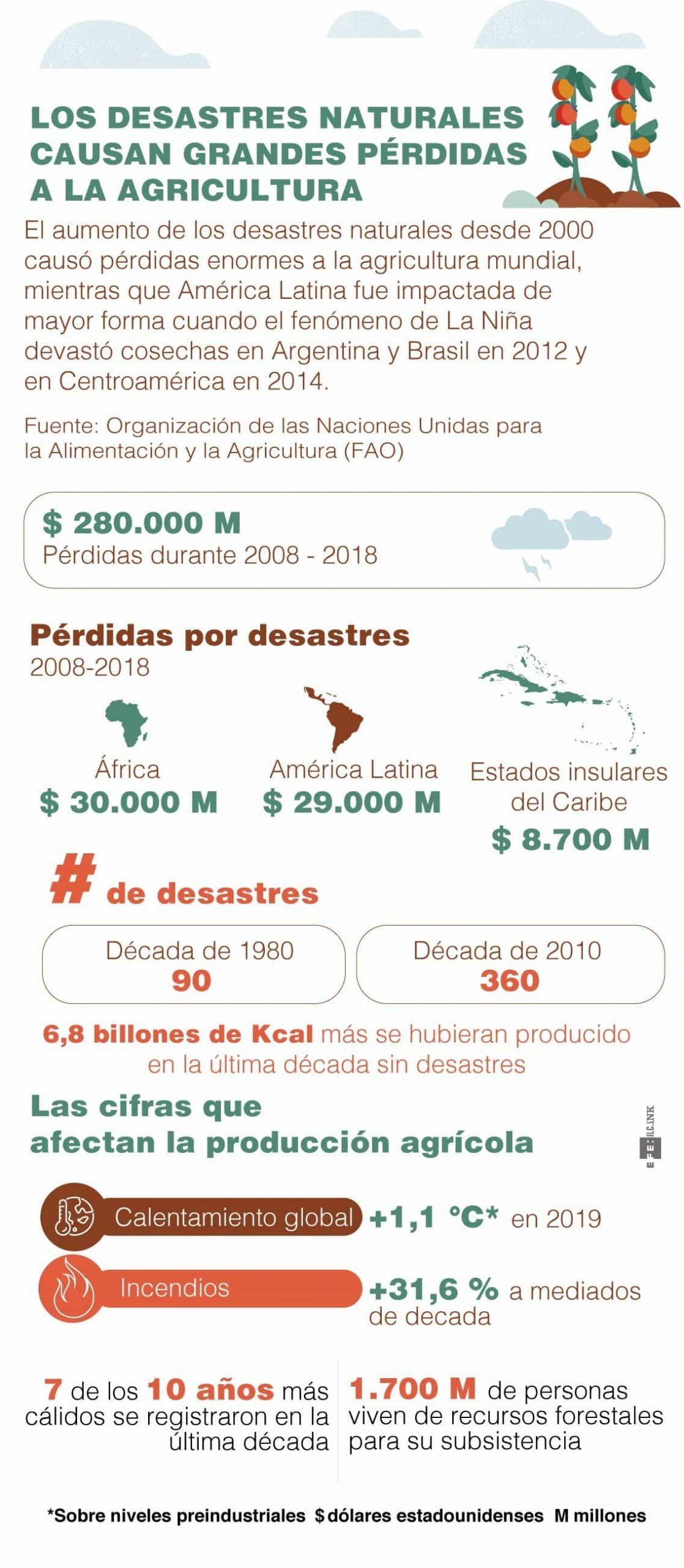 [Infografía] - La agricultura perdió 280.000 millones de dólares en una década, según la FAO 1