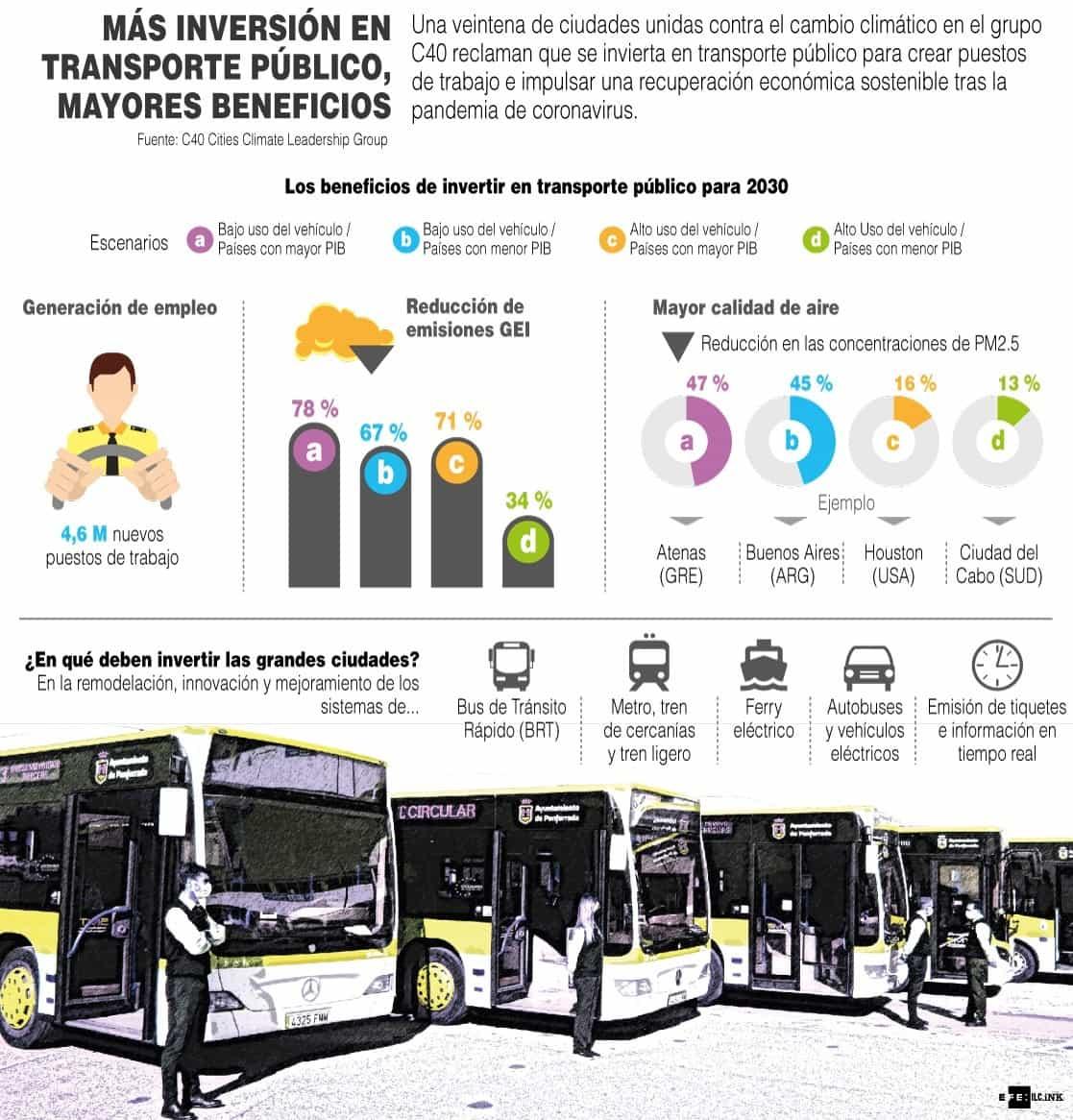 [Infografía] - Una veintena de ciudades unidas contra el cambio climático reclaman que se invierta en transporte público 1