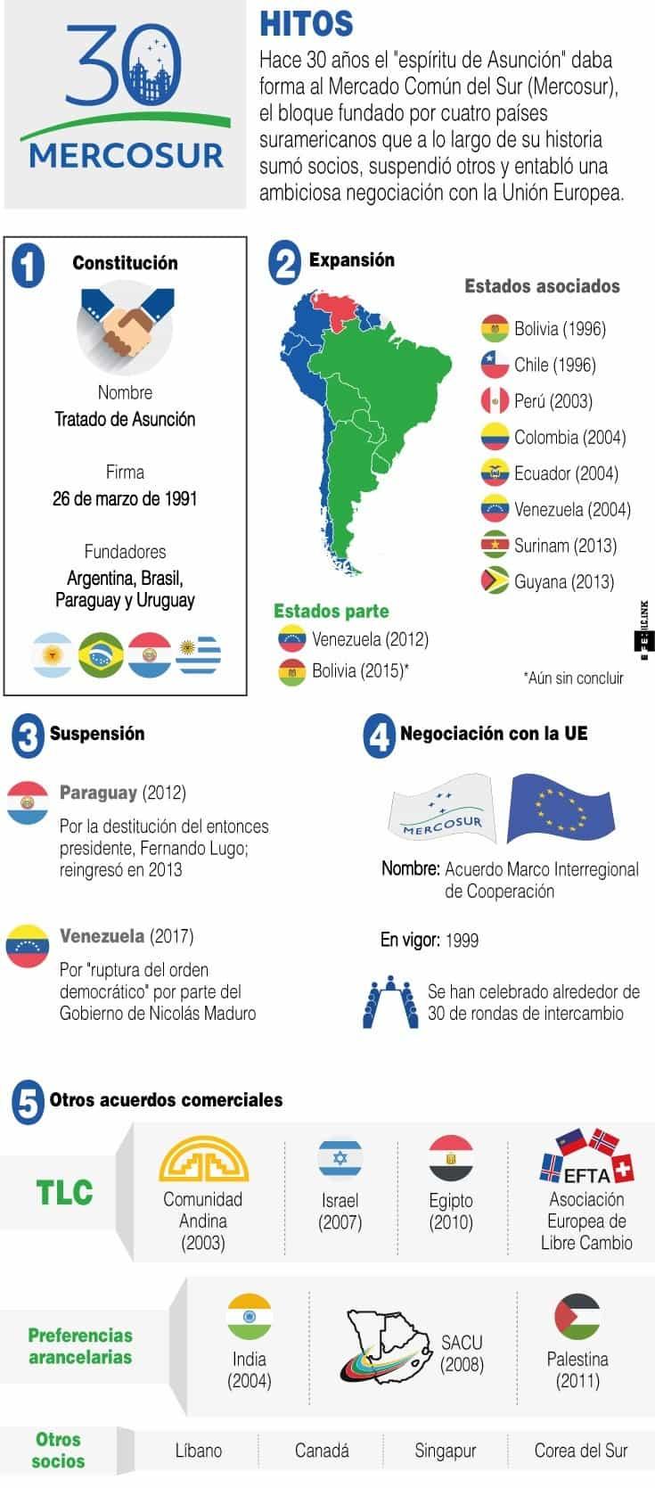 [Infografía] - Mercosur 30 años – Hitos 1