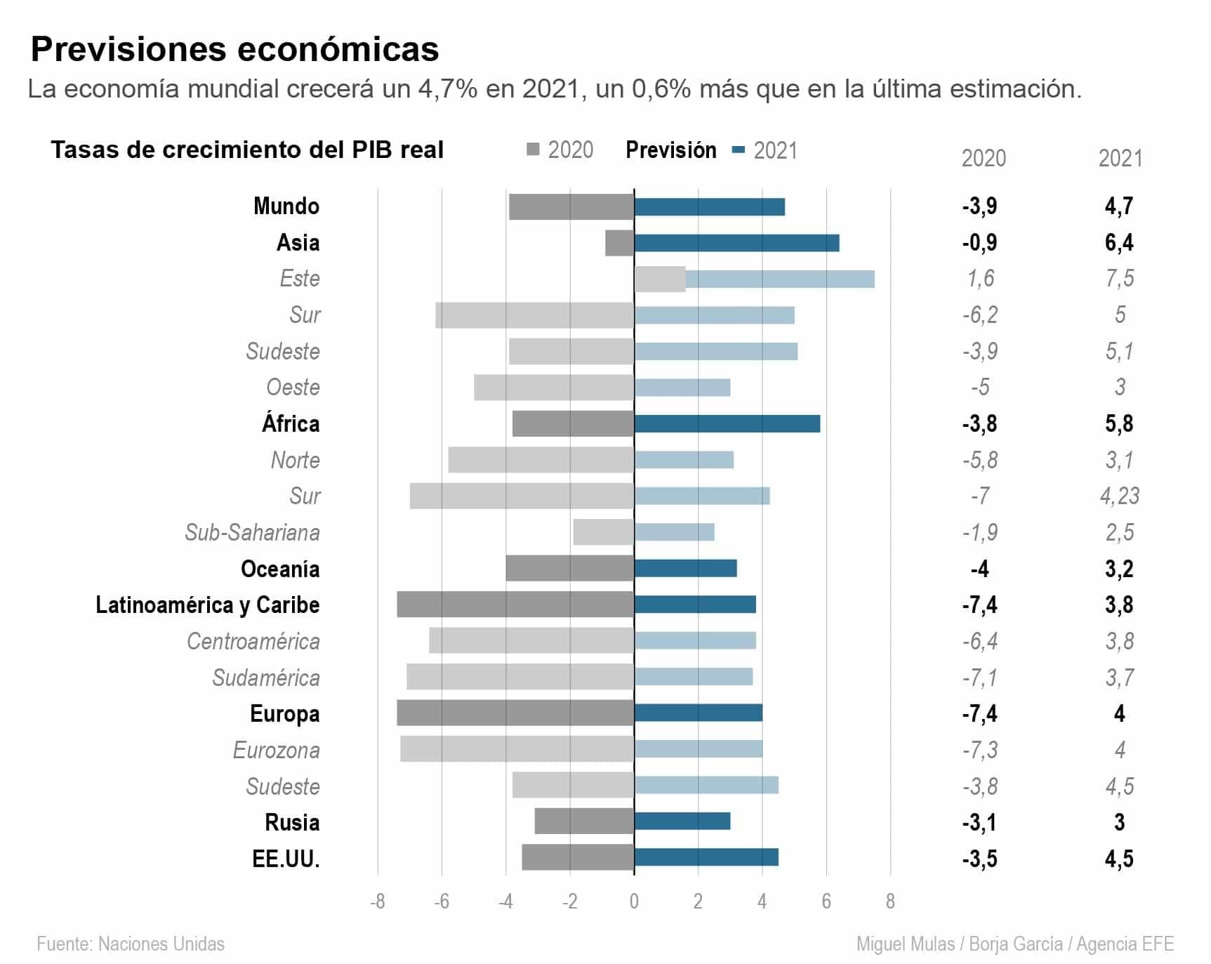 [Infografía] - La austeridad y el endeudamiento, las mayores amenazas de la economía global 1
