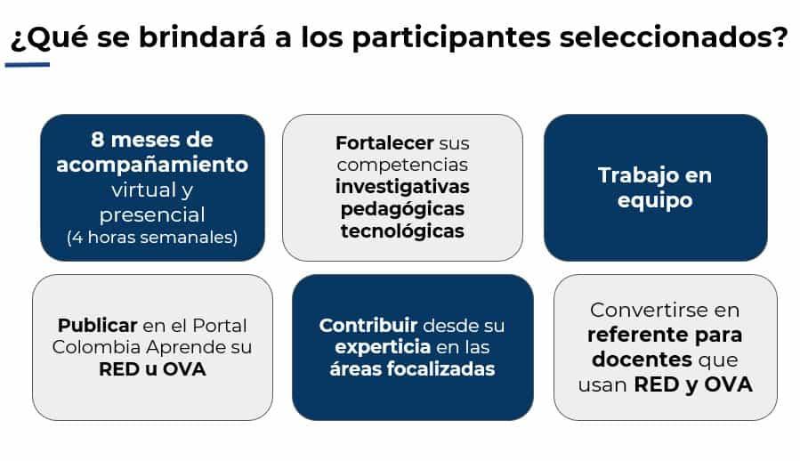 Convocatoria sobre producción de Recursos Educativos Digitales y Objetos Virtuales de Aprendizaje para docentes de Boyacá 2
