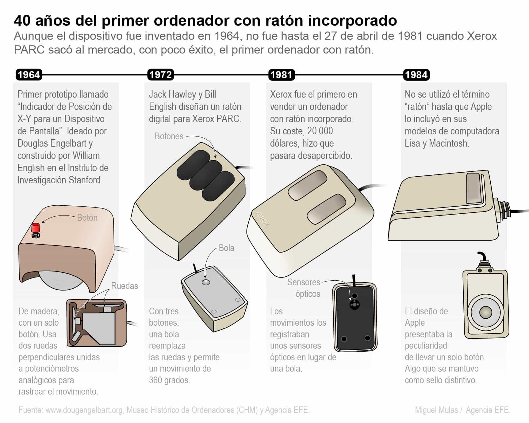 [Infografía] - 40 años del primer ordenador con ratón incorporado 1