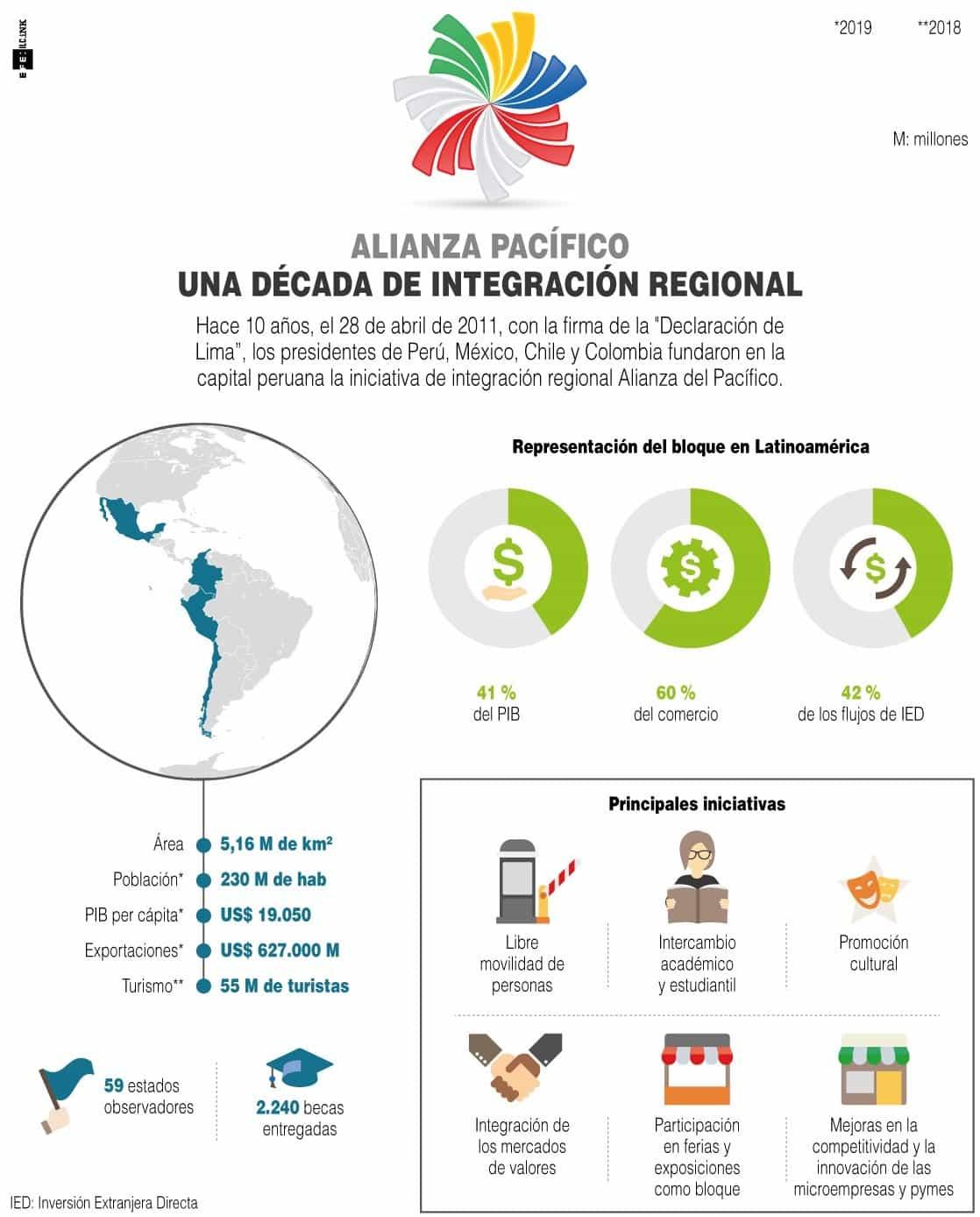 [Infografía] - Alianza del Pacífico Una década de integración regional 2