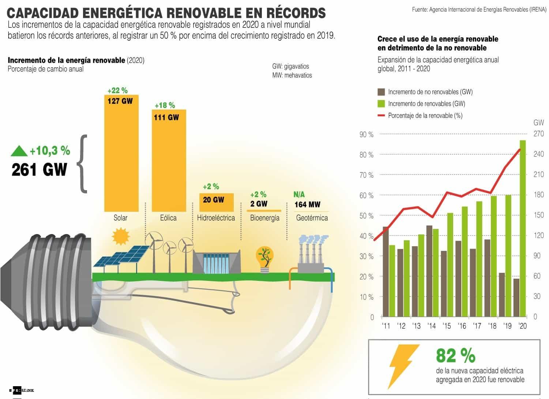 [Infografía] - Capacidad energética renovable en récords 1