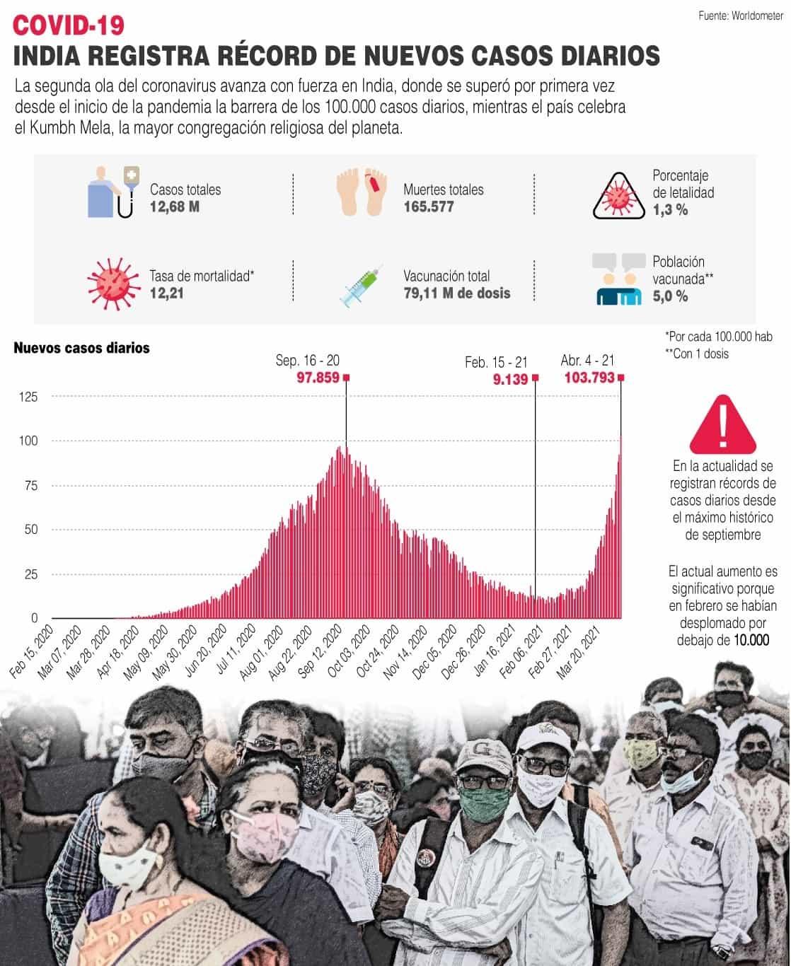 [Infografía] - India registra récord de nuevos casos diarios de COVID-19 1