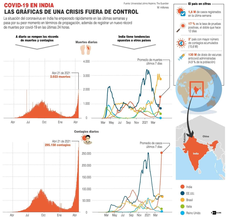 [Infografía] - Covid-19 en India Las gráficas de una crisis fuera de control 4