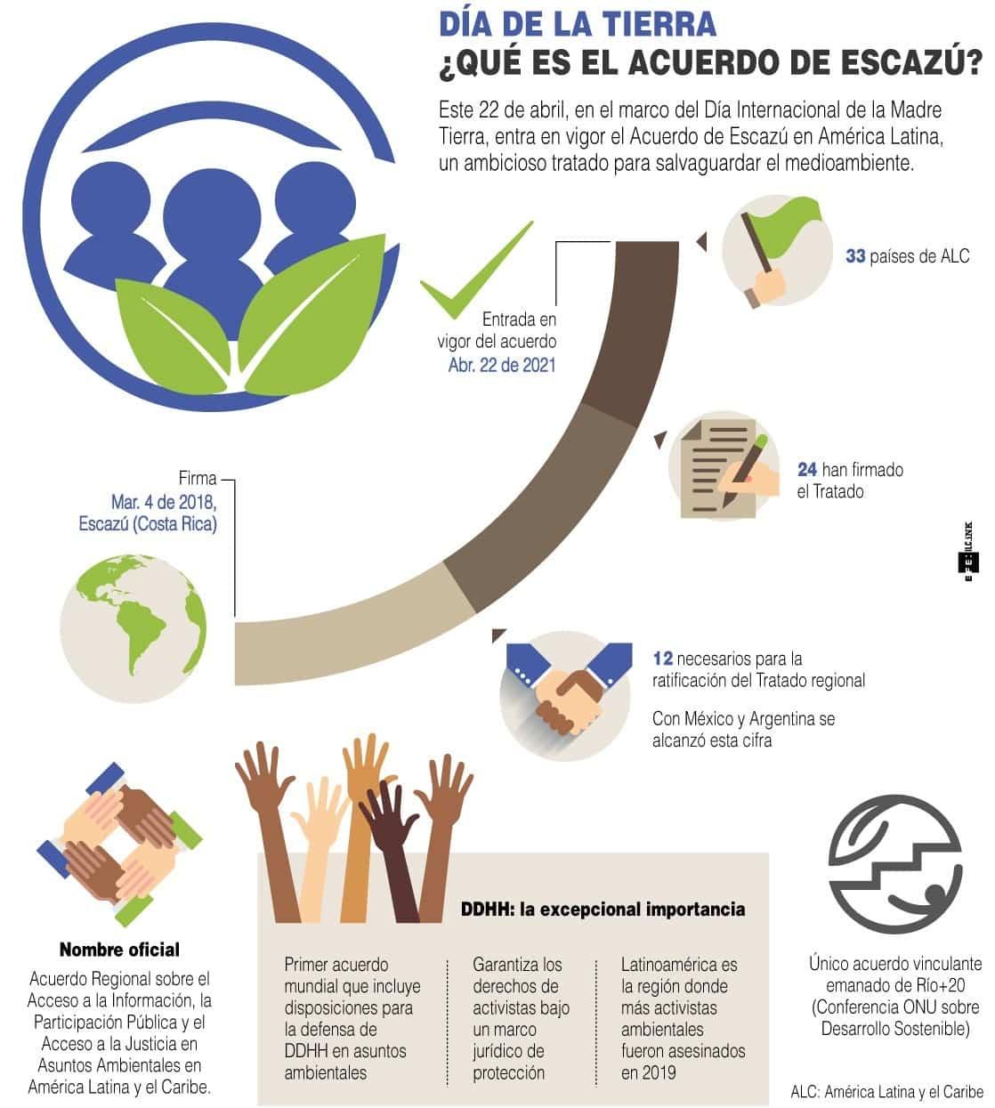 [Infografía] - Día de la Tierra - ¿Qué es el Acuerdo de Escazú? 1