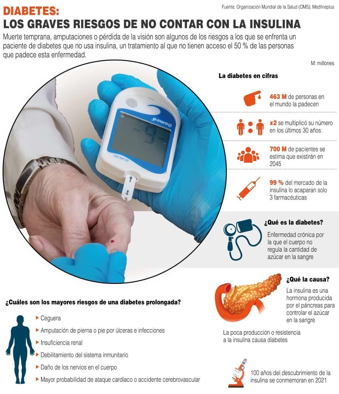 [Infografía] - Diabetes: Los graves riesgos de no contar con la insulina 1