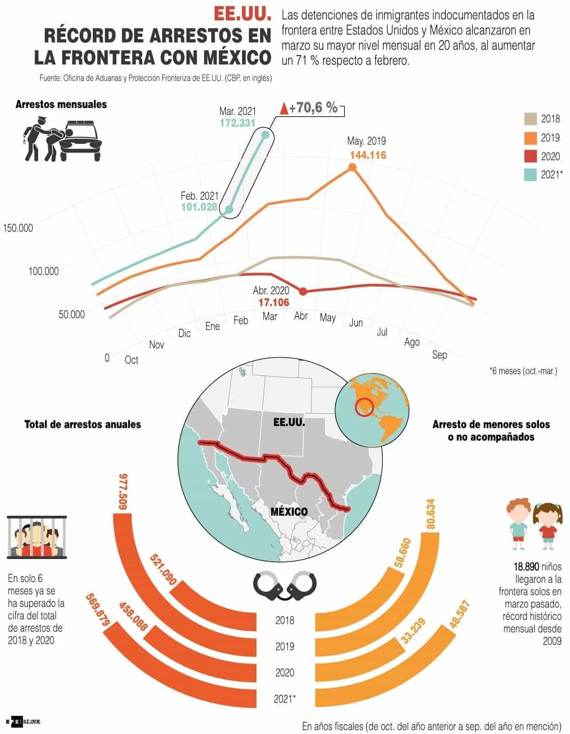 [Infografía] - EE.UU. Récord de arrestos en la frontera con México 1