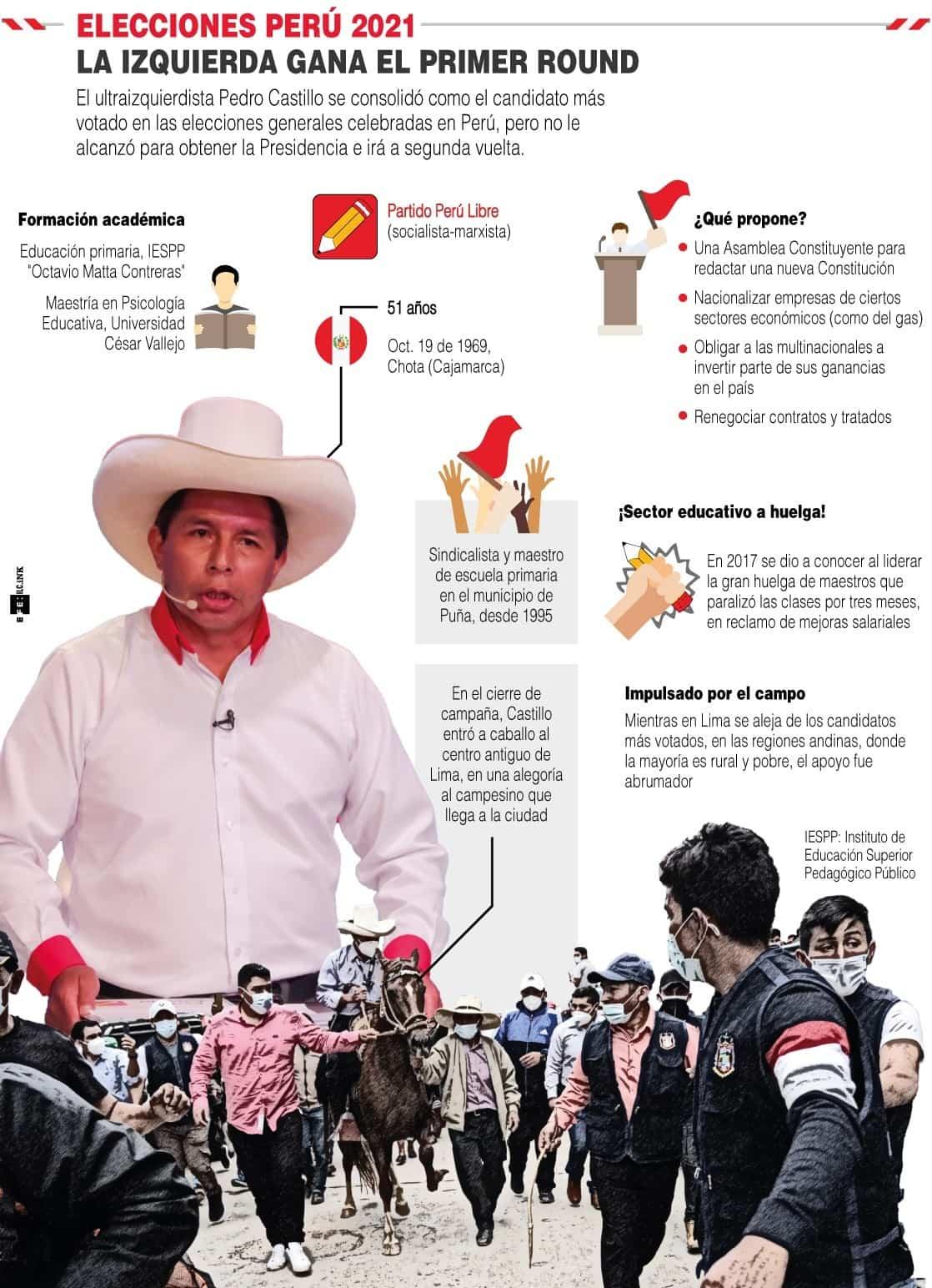 [Infografía] - Elecciones Perú 2021: La izquierda ganó el primer round 1