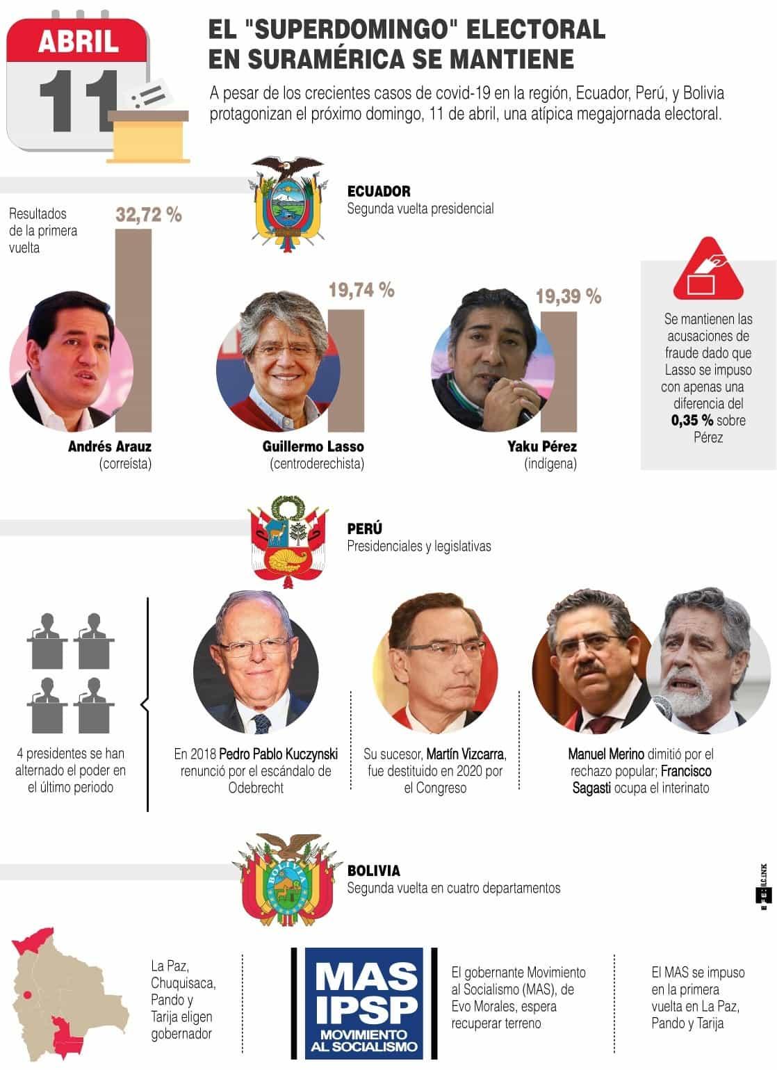 [Infografía] - El Superdomingo electoral en Suramérica se mantiene 1