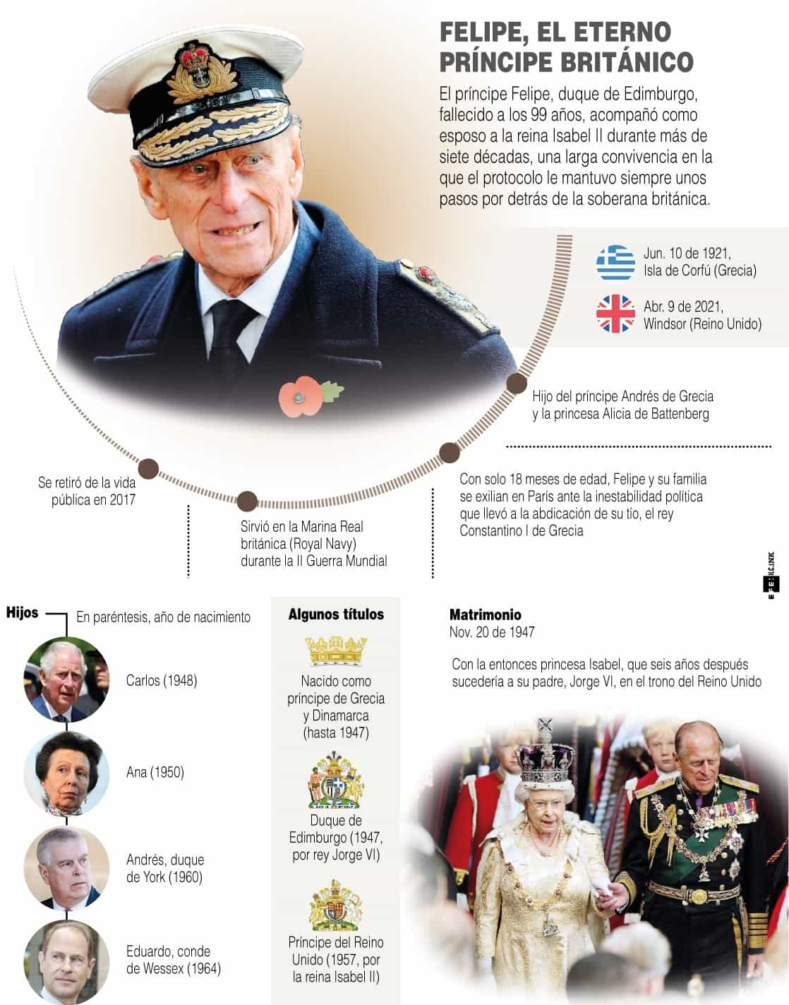 [Infografía] - Felipe, el eterno príncipe británico 1