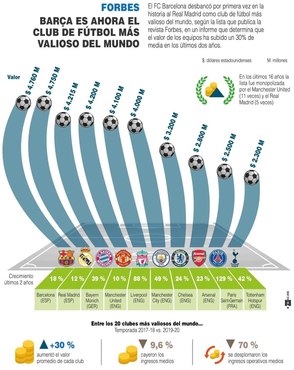 [Infografía] - El Barça desbanca al R. Madrid, como club más valioso del mundo, según Forbes 1