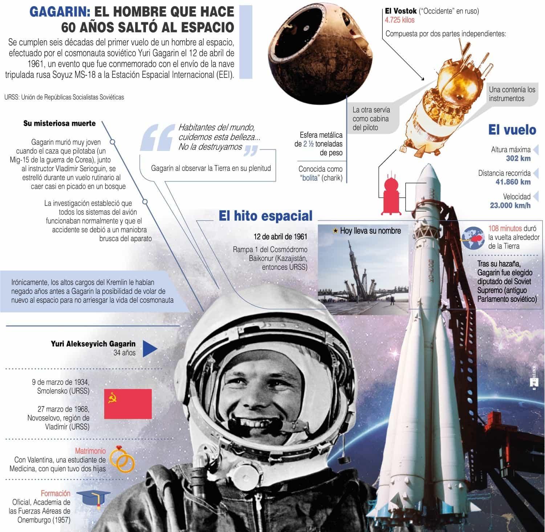 [Infografía] - Gagarin El hombre que hace 60 años salió al espacio 1