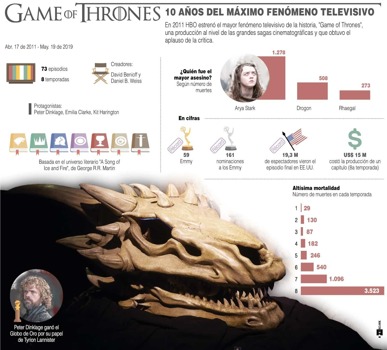 [Infografía] - Game of Thrones 10 años del máximo fenómeno televisivo 1