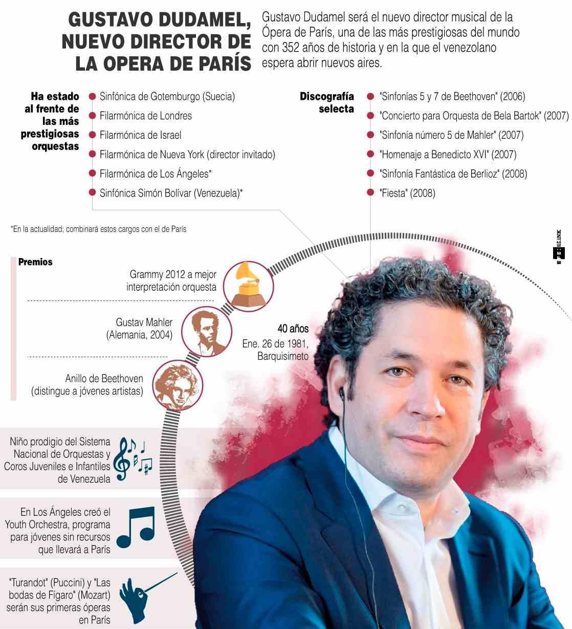 [Infografía] - Gustavo Dudamel, nuevo director musical de la Ópera de París 1