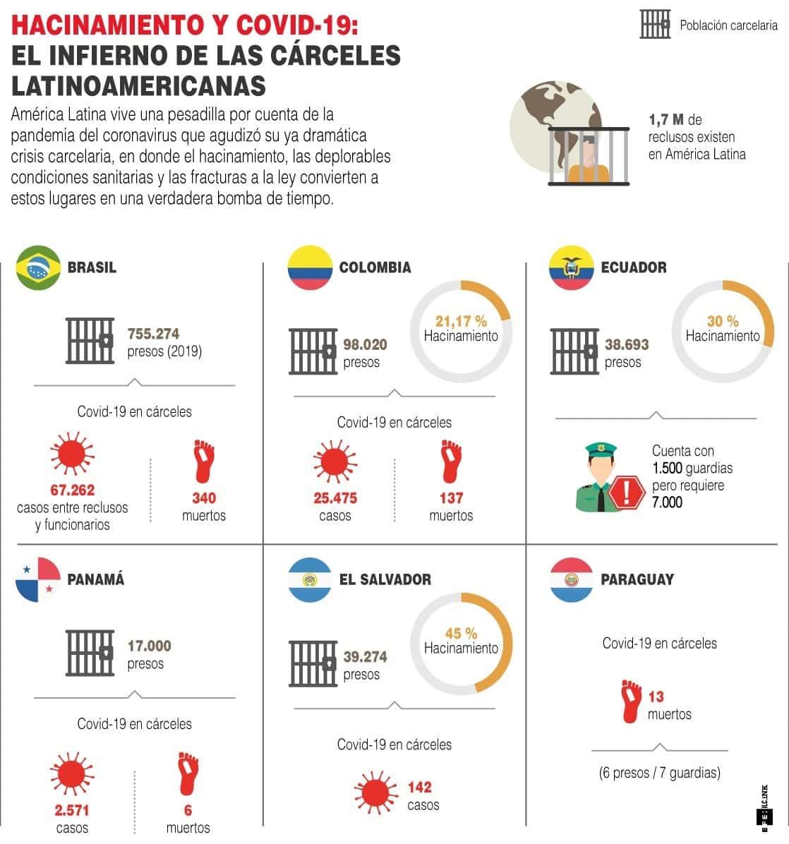 [Infografía] - Hacinamiento y COVID El infierno de las cárceles en Colombia y Latinoamérica 1