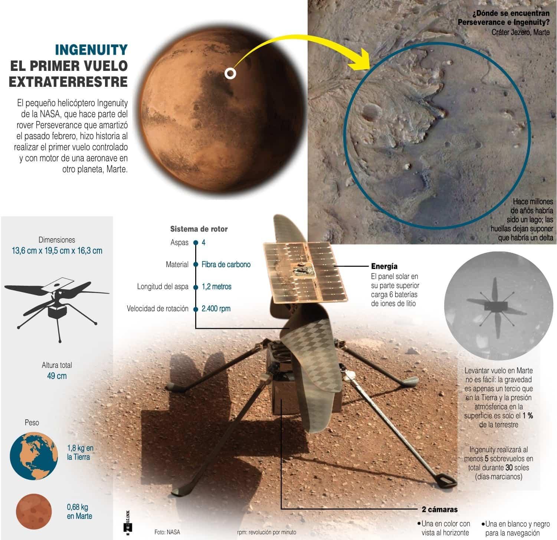 [Infografía] - El helicóptero Ingenuity hace historia al volar, por primera vez, en Marte 1