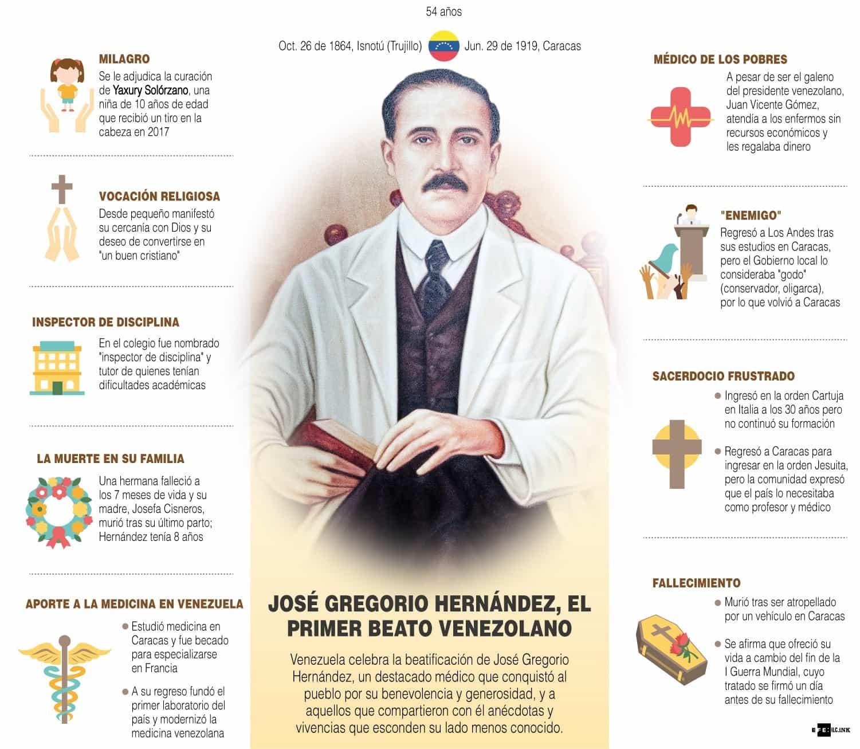 [Infografía] - José Gregorio Hernández, el primer beato venezolano 1