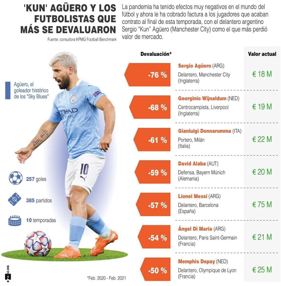 [Infografía] - 'Kun' Agüero y los futbolistas que más se devaluaron 1