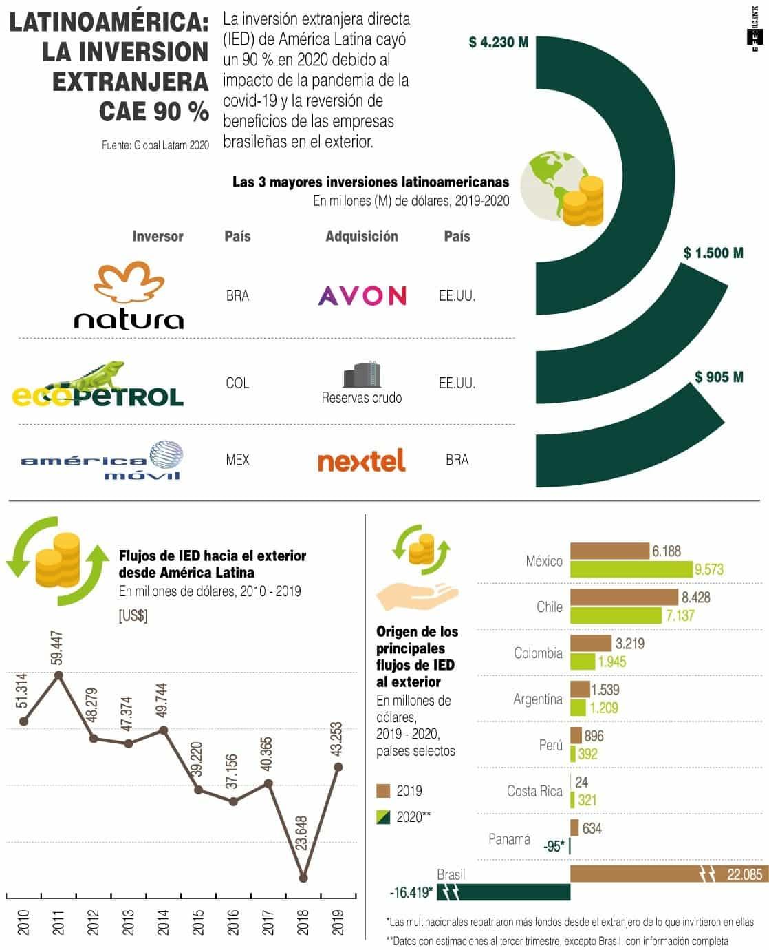 [Infografía] - La inversión extranjera directa de Latinoamérica cae un 90 % 1