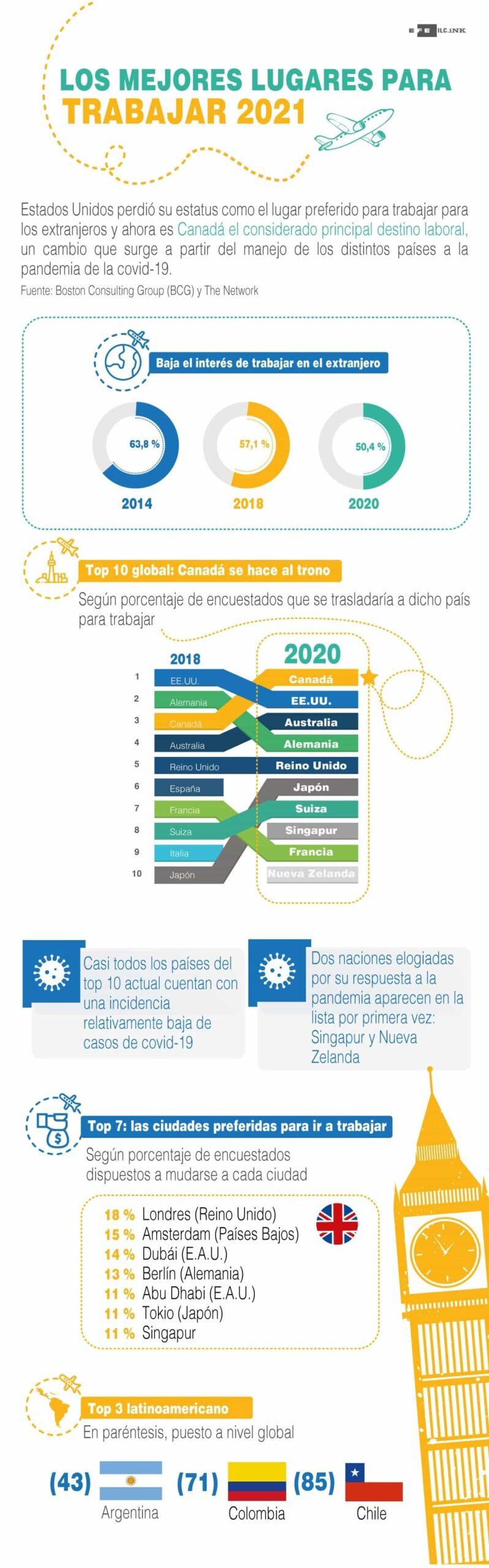 [Infografía] - Los mejores lugares para trabajar en 2021 1