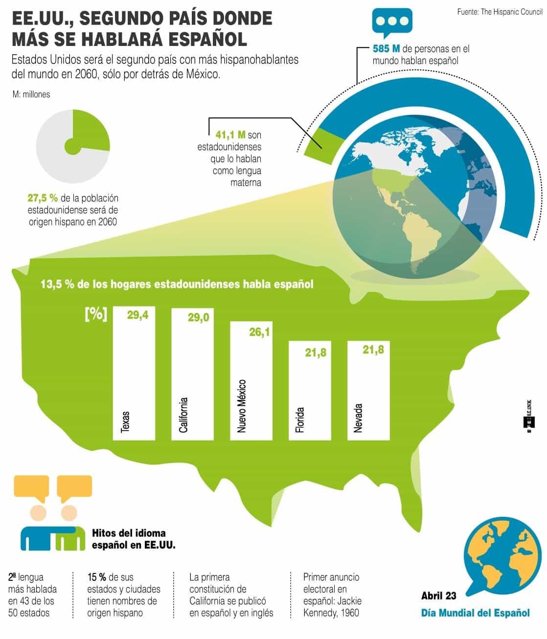 [Infografía] - México y EE.UU., los países donde más se habla español 1
