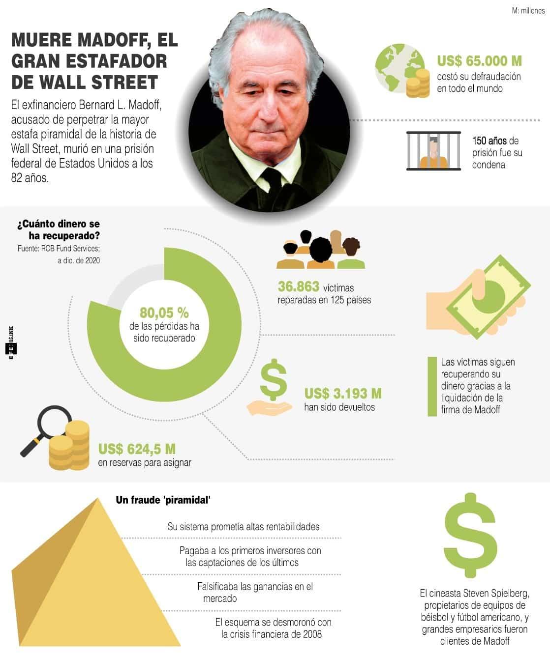 [Infografía] - Murió a los 82 años Madoff, responsable del mayor fraude de Wall Street 1