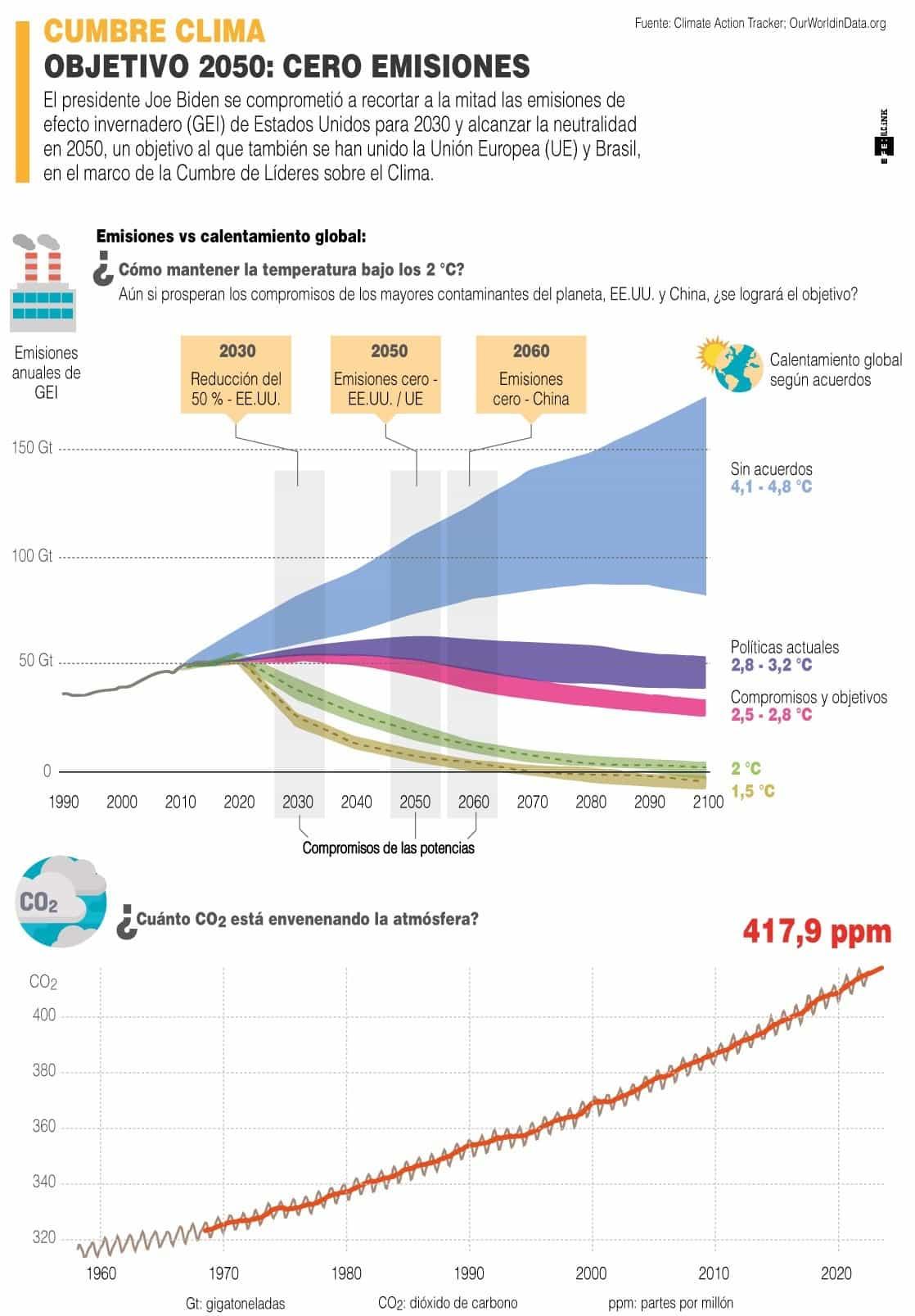 [Infografía] - Objetivo 2050 Cero emisiones 1
