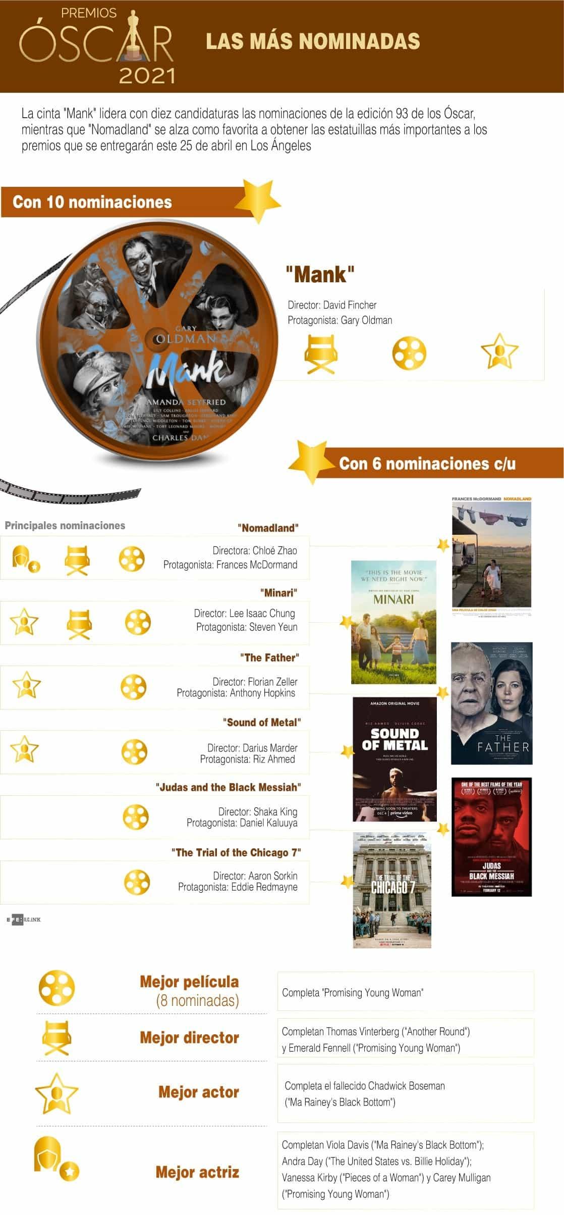 [Infografía] - Premios Óscar 2021 - Las más y los más nominados 1
