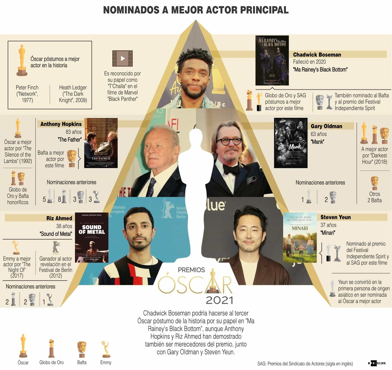 [Infografía] - Premios Óscar 2021 - Las más y los más nominados 2